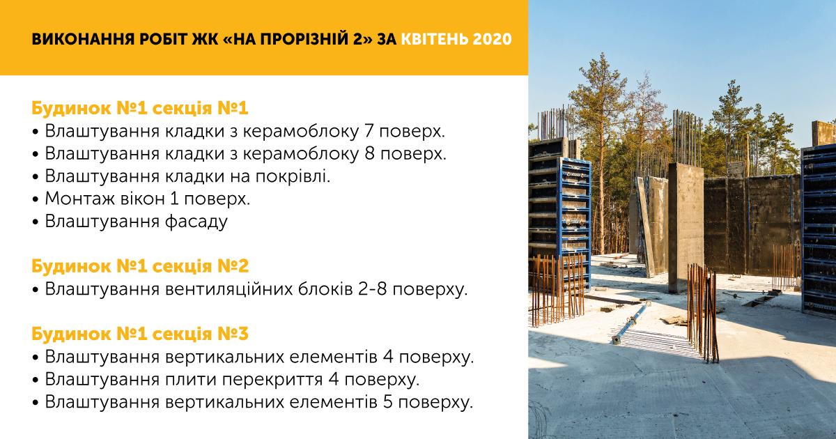 Інформації про хід робіт за квітень ЖК «На Прорізній-2»